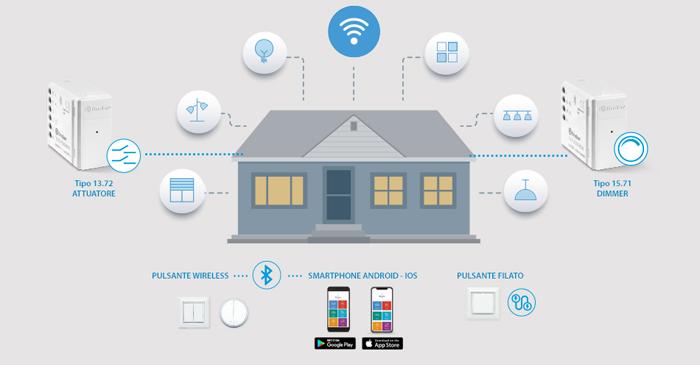 Finder YESLY componenti e funzioni per rendere la casa intelligente