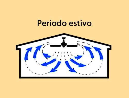 Moto rotatorio ventilatore da soffitto in estate