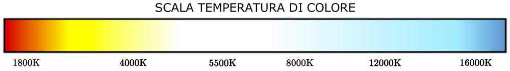 Temperatura di colore della luce